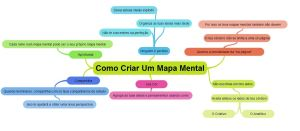 como-criar-um-mapa-mental